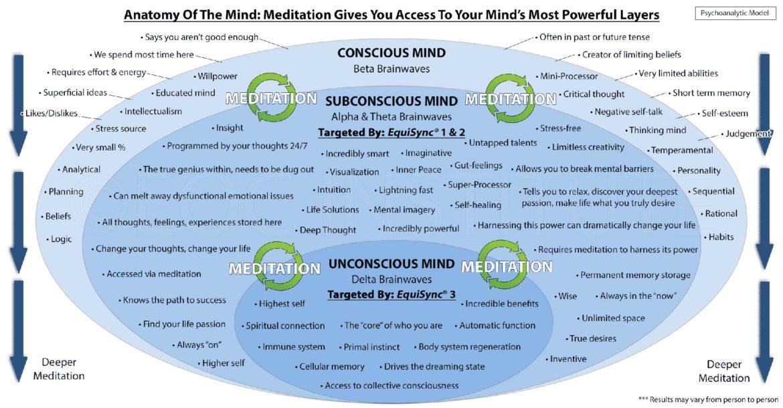 Subconscious Mind, meditation, alba game fishing, corporate fishing days, benefits, team effectiveness